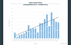 early-access-popularity-growing-but-only-25-percent-have-released-as-a-full-game-141591815904