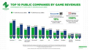 Newzoo_Top_10_Companies_Game_Revenues_FY20167399